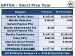 gpfsa short plan year