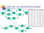 graph with non critical activities deleted