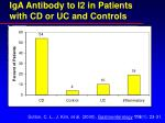 iga antibody to i2 in patients with cd or uc and controls