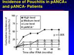incidence of pouchitis in panca and panca patients