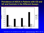 prevalence of asca in patients with cd and uc and controls in the different assays