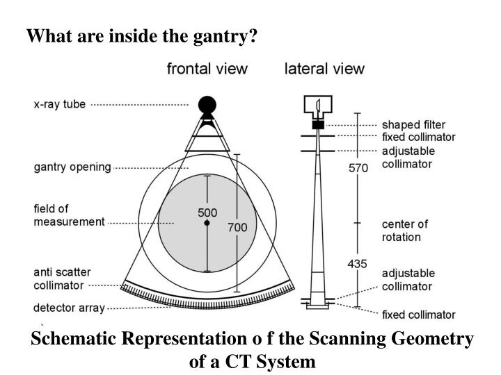 PPT - Schematic Representation o f the Scanning Geometry of a CT ...