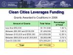 clean cities leverages funding