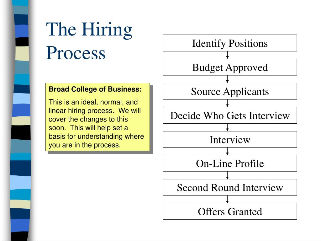 the hiring process l.