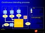 continuous blending process