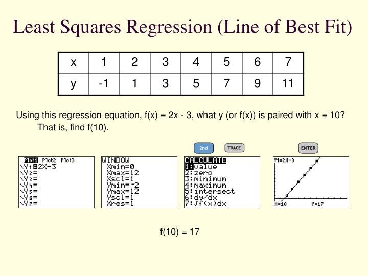 Least Squares Regression (Line of Best Fit)