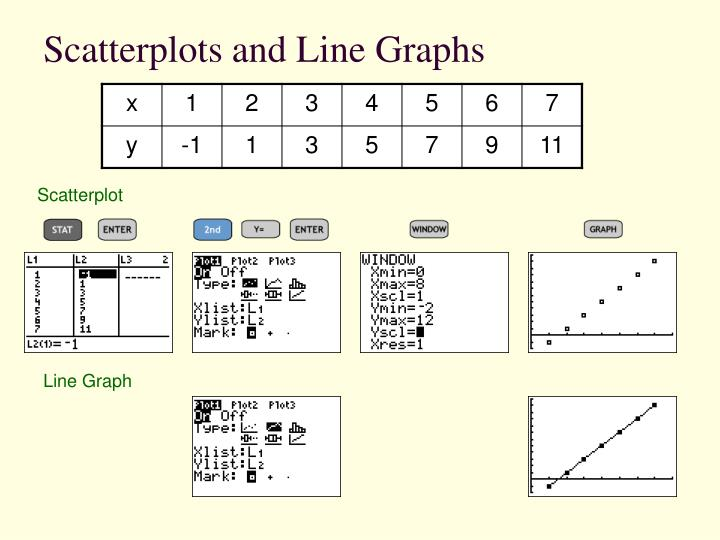 Scatterplots and Line Graphs