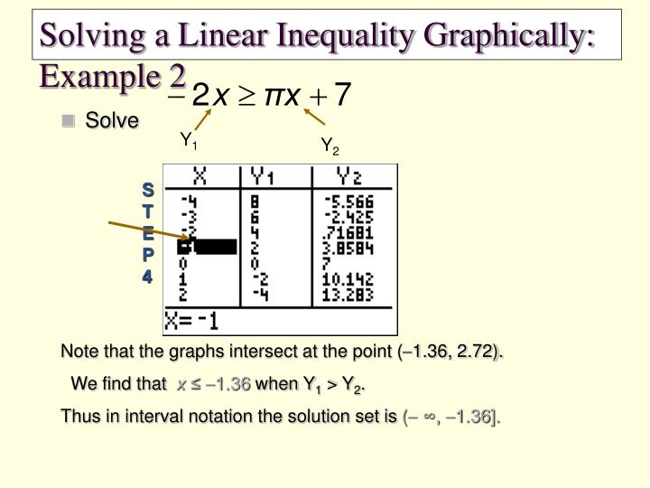 Solving a Linear Inequality Graphically:  Example 2