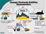 olympic peninsula gridwise demonstration