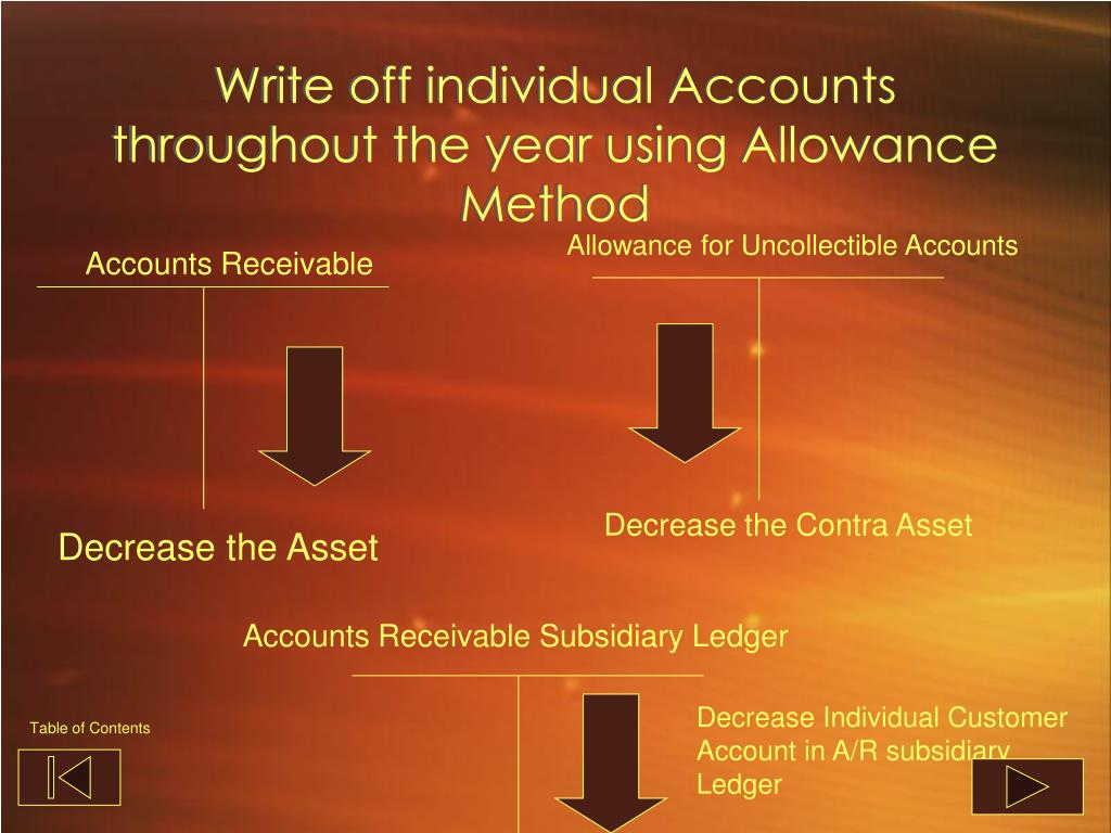 Write off individual Accounts throughout the year using Allowance Method