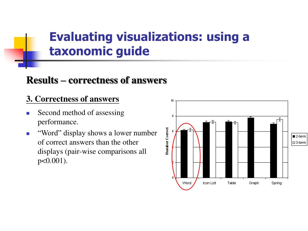 Evaluating visualizations: using a taxonomic guide