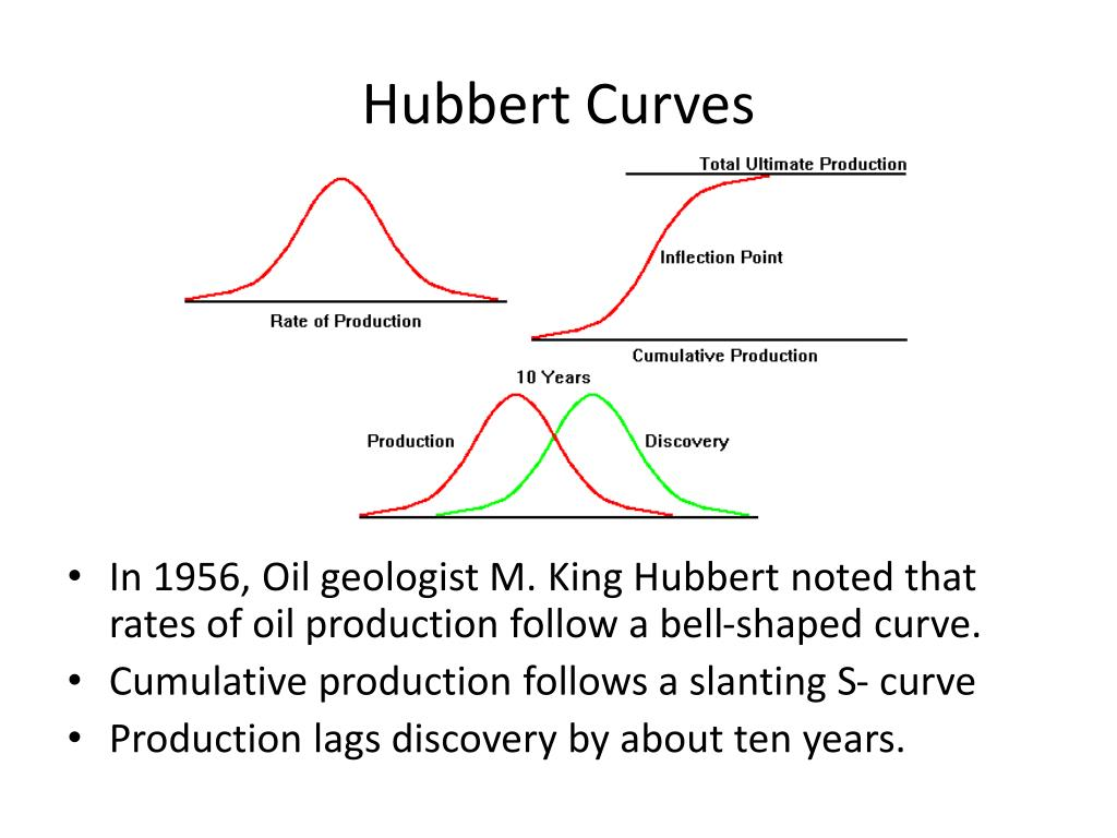 in 1956 m king hubbert predicted