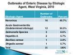 outbreaks of enteric disease by etiologic agent west virginia 2010