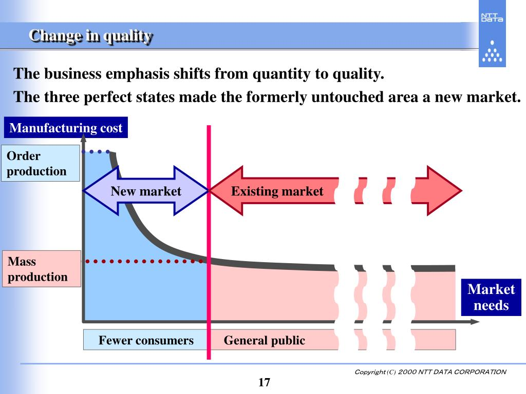 Change in quality