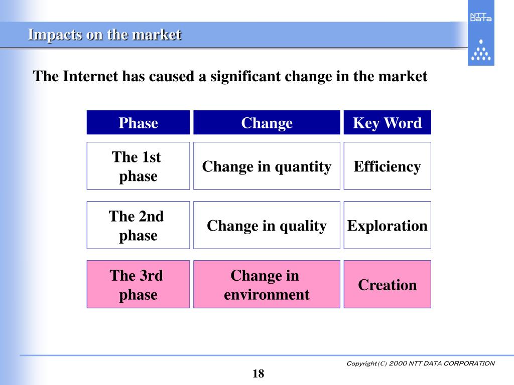Impacts on the market