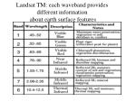 landsat tm each waveband provides different information about earth surface features