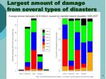 largest amount of damage from several types of disasters