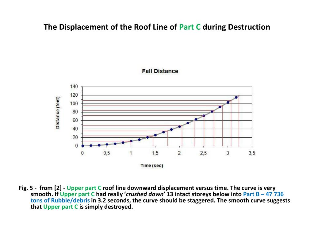 The Displacement of the Roof Line of