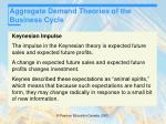 aggregate demand theories of the business cycle11