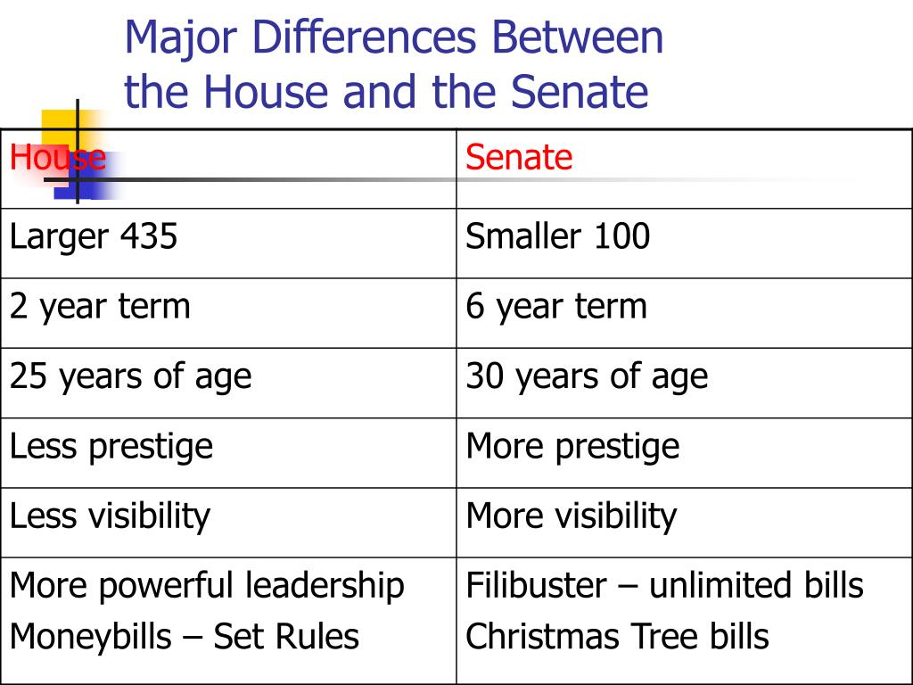 a comparison on roles of the senate and house in the us Since 1967 in the us house and the mid-1930s in the us senate, legislators  have had an  faust and skvoretz (2002) utilize burkett's data to compare the  senate  the distribution of entry and exit may play an overlooked role in the  analysis.