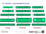 21 st century e knowledge economy