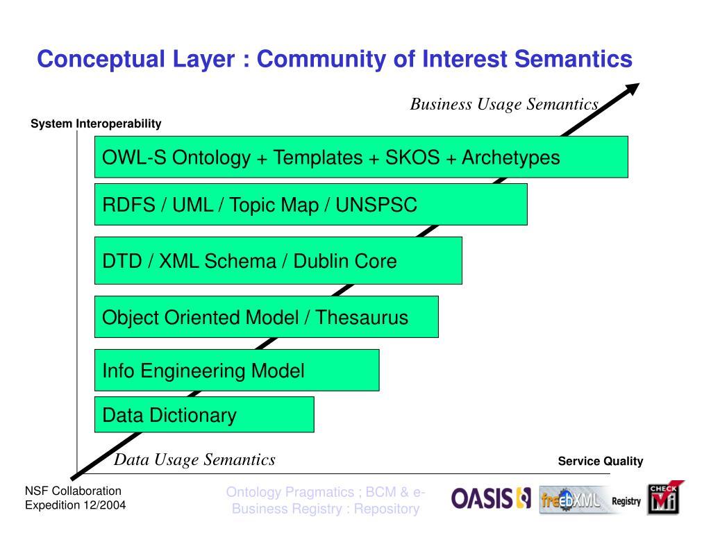 Conceptual Layer : Community of Interest Semantics