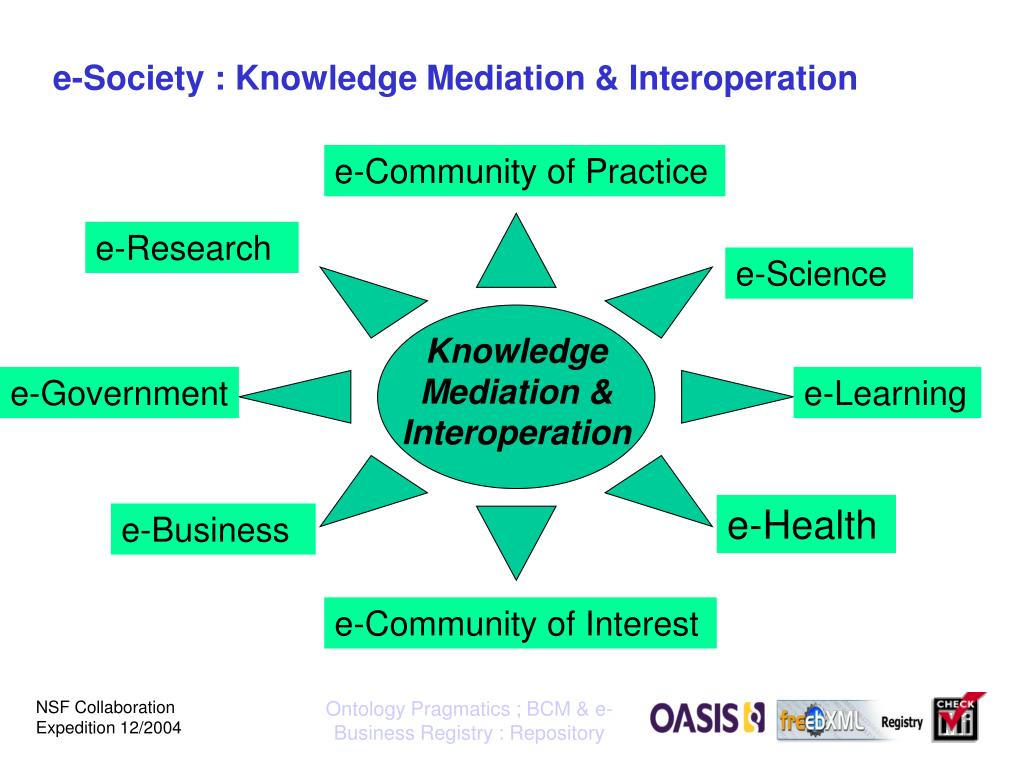 e-Society : Knowledge Mediation & Interoperation