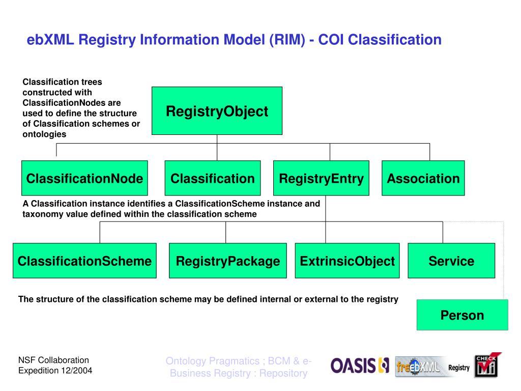 ebXML Registry Information Model (RIM) - COI Classification