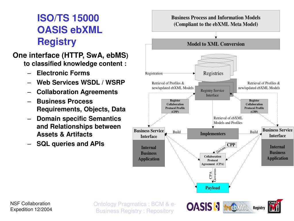 ISO/TS 15000 OASIS ebXML Registry