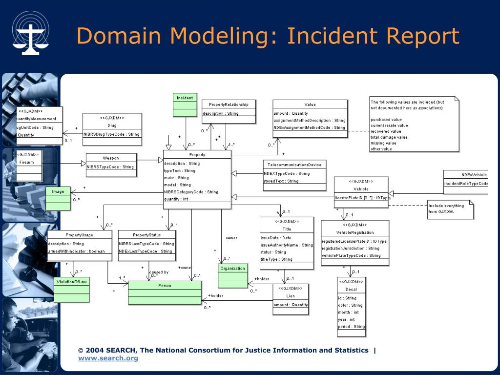 Domain Modeling: Incident Report