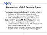 comparison of o d revenue gains