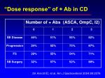dose response of ab in cd27
