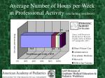 average number of hours per week in professional activity excluding residents