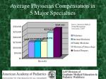 average physician compensation in 5 major specialties