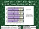 career choices of first time applicants for abp general pediatrics certification