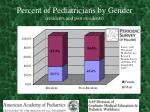 percent of pediatricians by gender residents and post residents