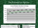 the pediatrician pipeline