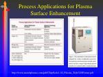 process applications for plasma surface enhancement