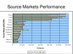 source markets performance