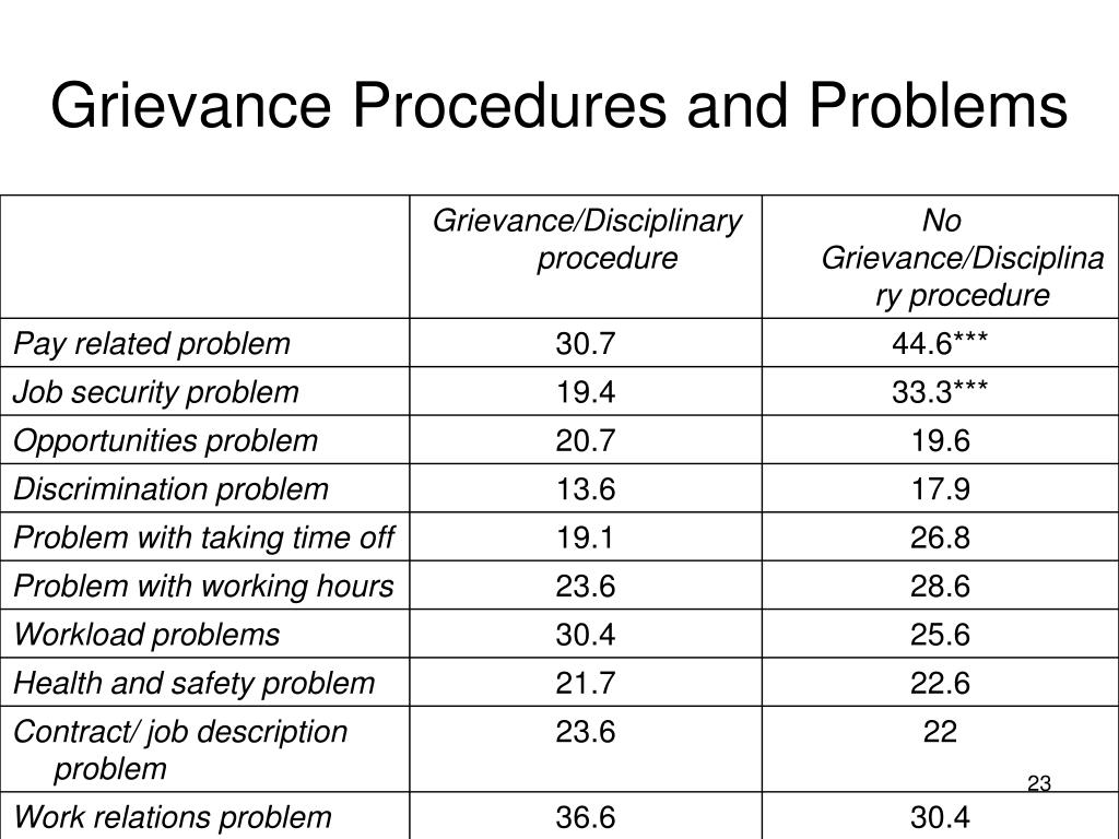Grievance Procedures and Problems