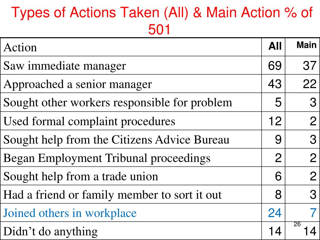 Types of Actions Taken (All) & Main Action % of 501
