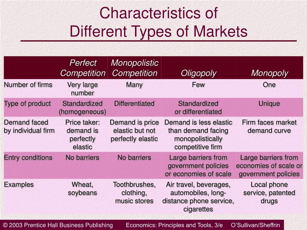 the characteristics of the different types