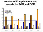 number of k applications and awards for som and dom