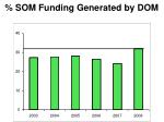 som funding generated by dom