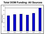 total dom funding all sources