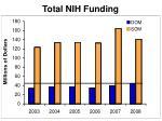 total nih funding