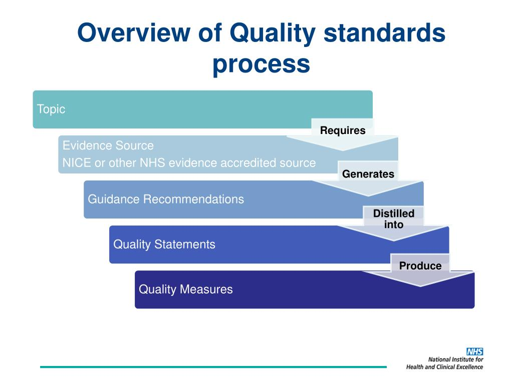 PPT - NICE quality standard for COPD Craig Grime Technical ... Quality Standards