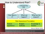 how to understand risk