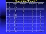 tabla alimentaci n 2