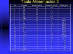 tabla alimentaci n 3